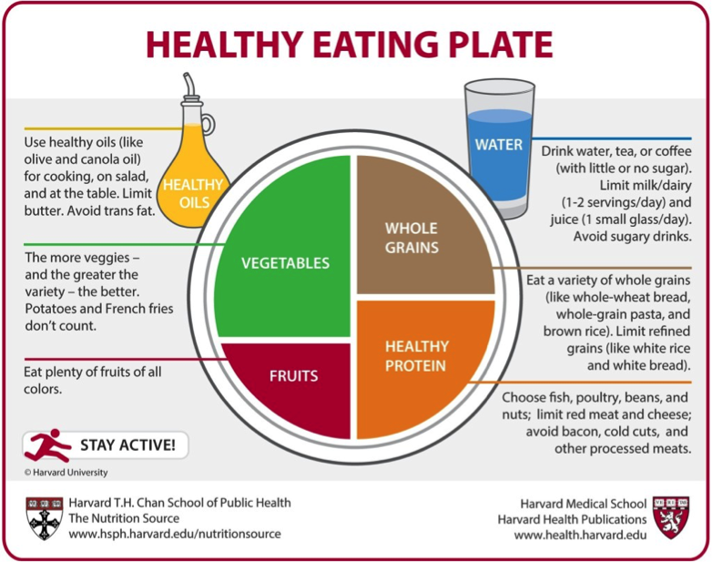 A healthy eating plate is a mix of vegetables, fruits, whole grains, and healthy protein