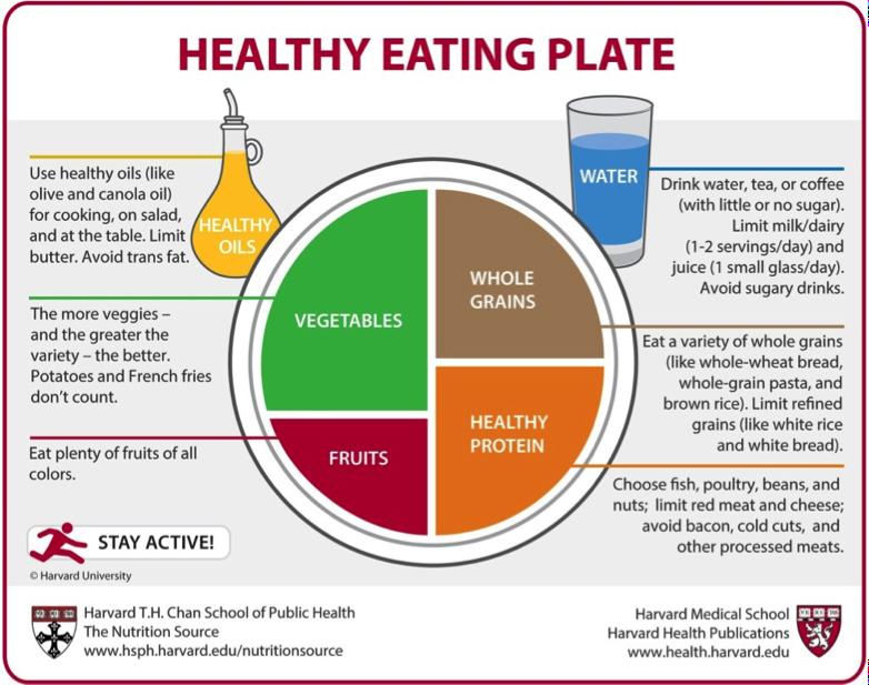 O farfurie pentru alimentație sănătoasă este un amestec de legume, fructe, cereale integrale și proteine sănătoase